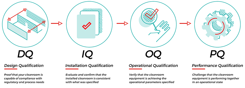 DQ IQ OQ PQ Cleanroom Qualification